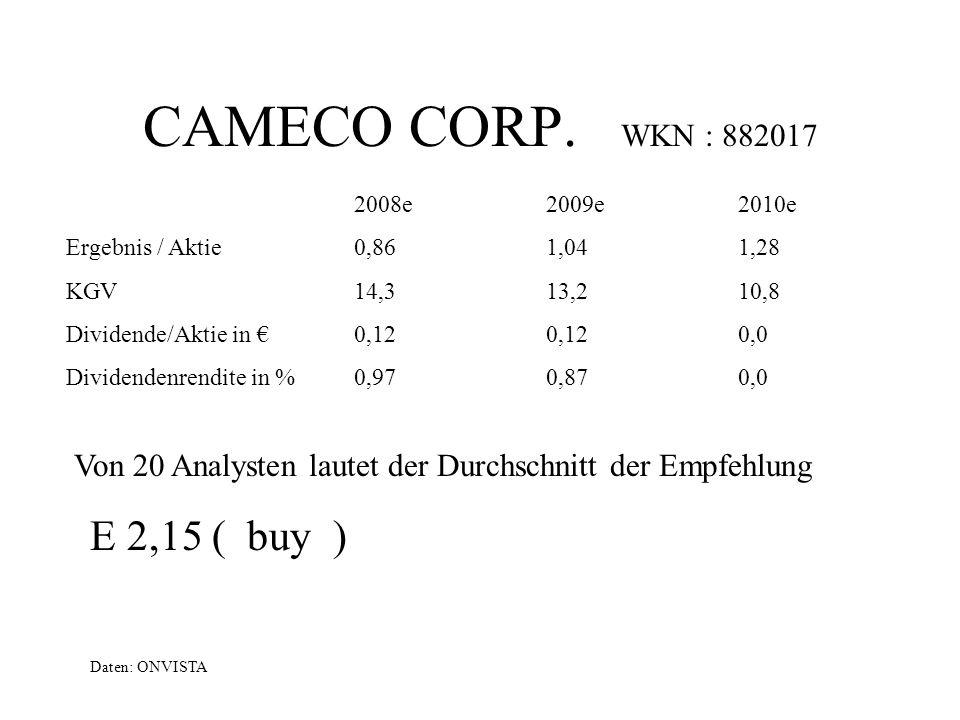 CAMECO CORP. WKN : 882017 E 2,15 ( buy )