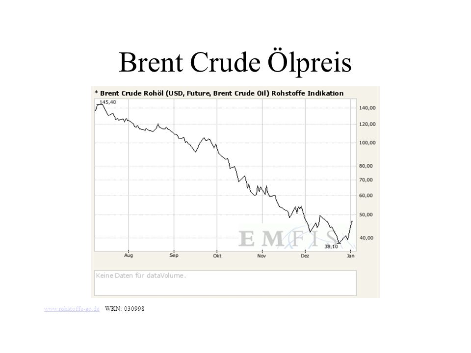 Brent Crude Ölpreis www.rohstoffe-go.de WKN: 030998