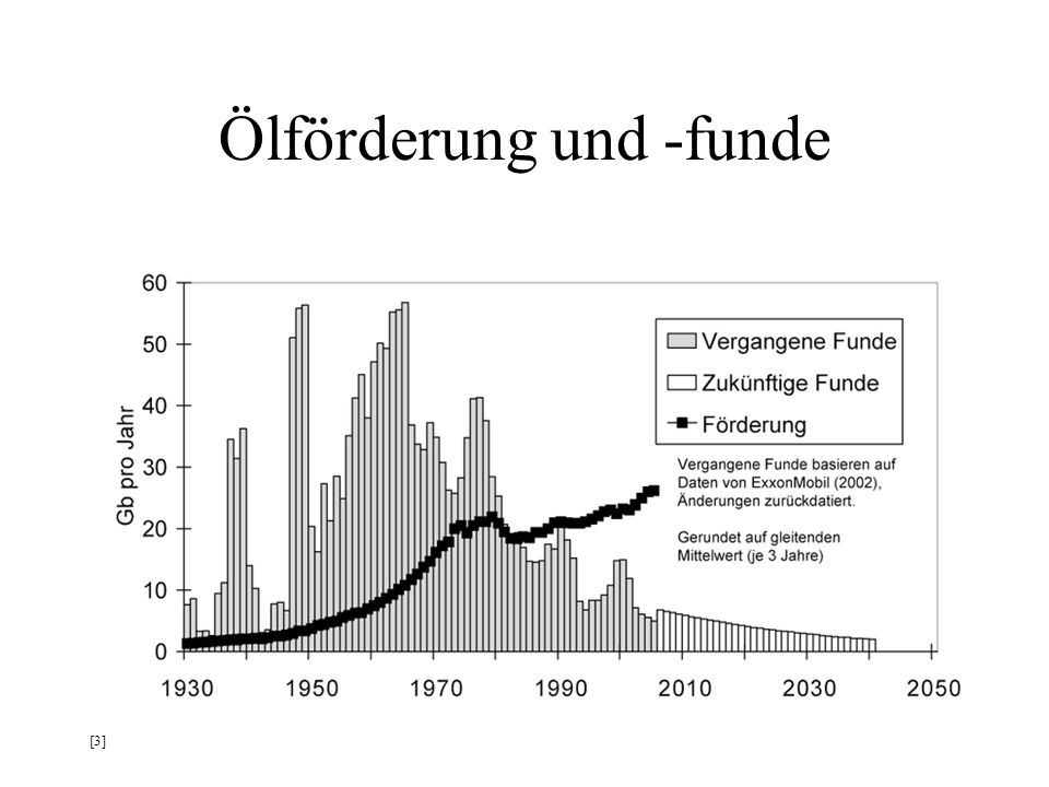 Ölförderung und -funde