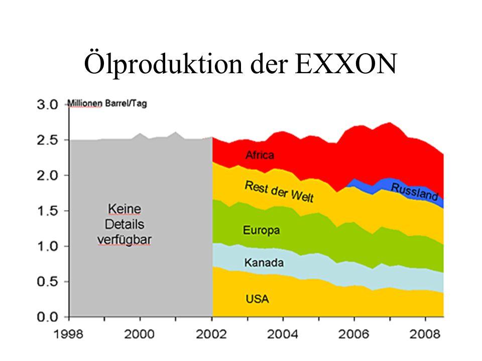 Ölproduktion der EXXON