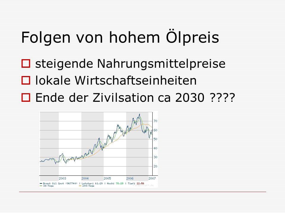 Folgen von hohem Ölpreis