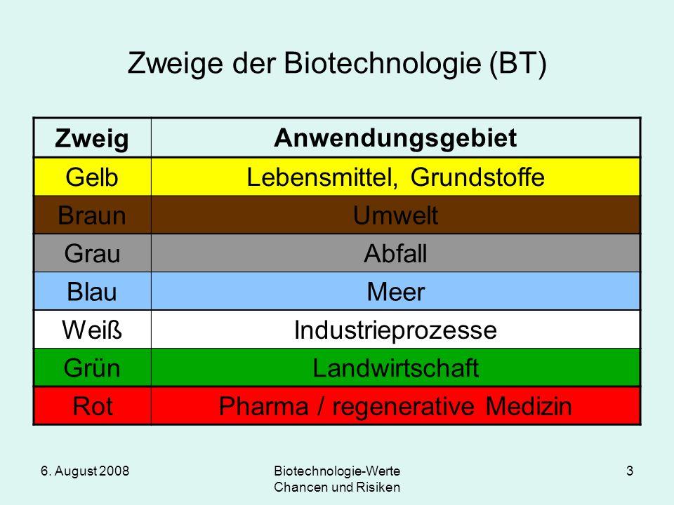 Zweige der Biotechnologie (BT)