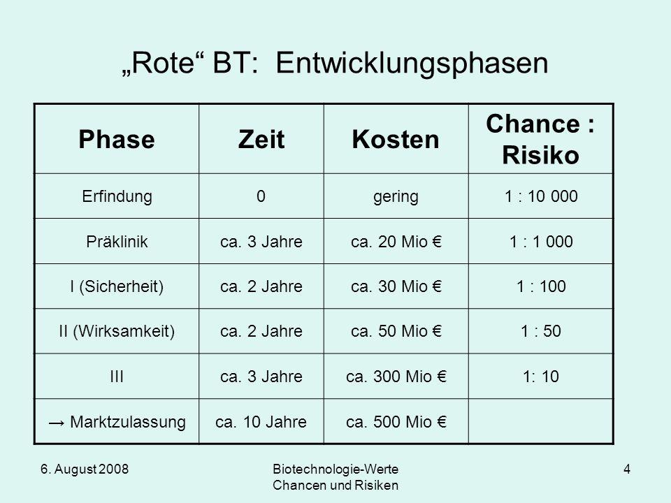 """""""Rote BT: Entwicklungsphasen"""