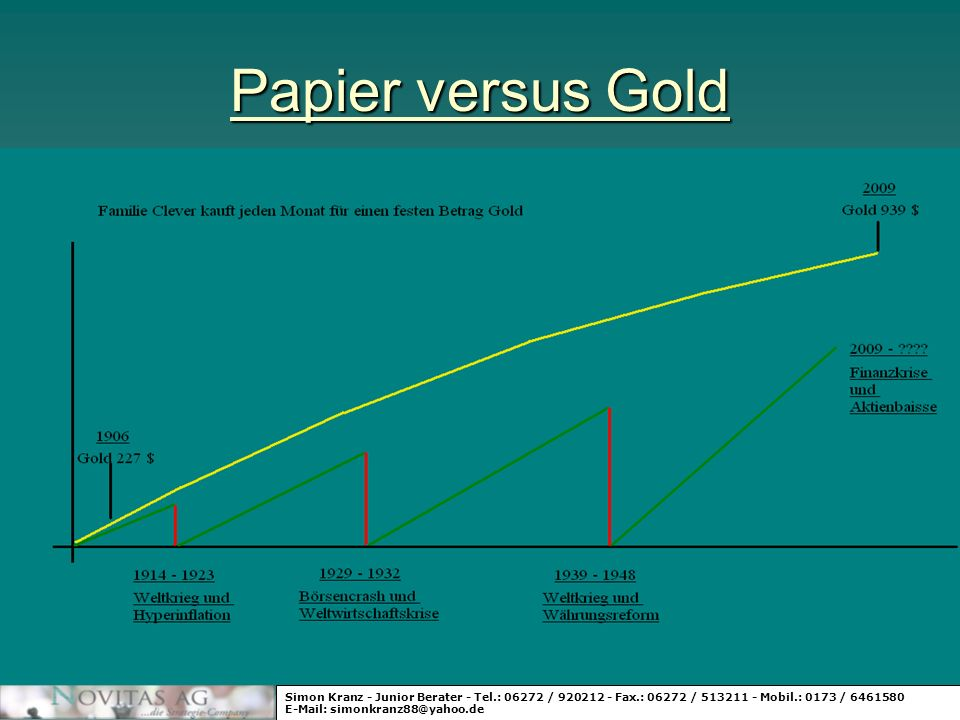 Papier versus GoldSimon Kranz - Junior Berater - Tel.: 06272 / 920212 - Fax.: 06272 / 513211 - Mobil.: 0173 / 6461580.
