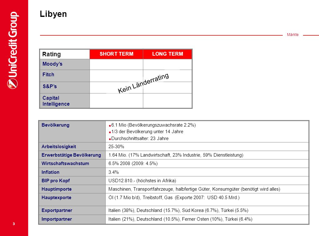 Libyen Kein Länderrating Rating SHORT TERM LONG TERM Moody's Fitch