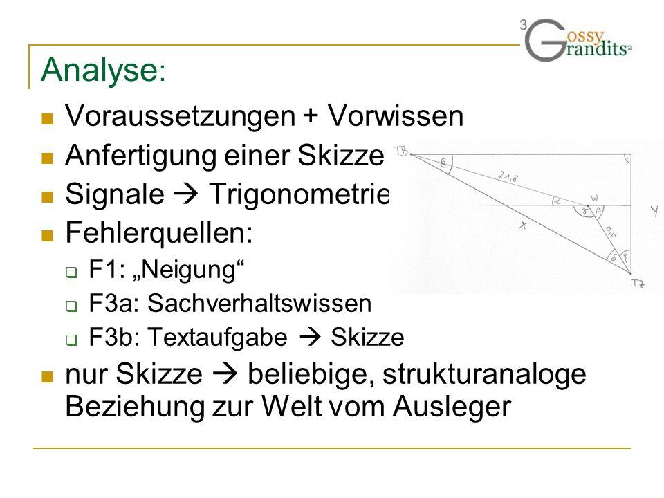 Analyse: Voraussetzungen + Vorwissen Anfertigung einer Skizze