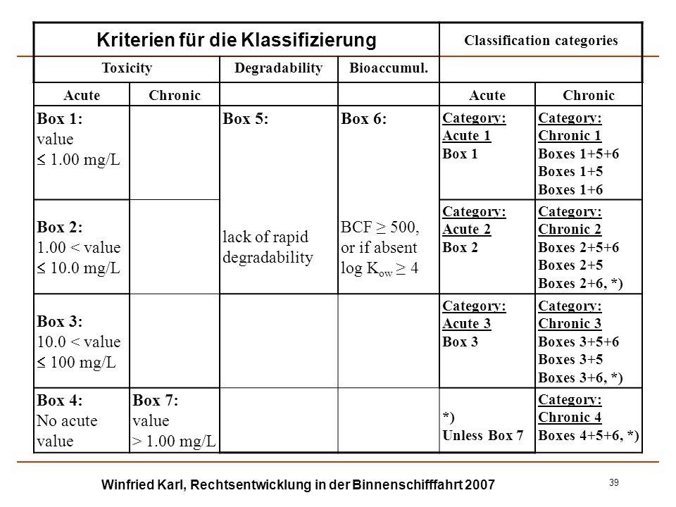 Kriterien für die Klassifizierung