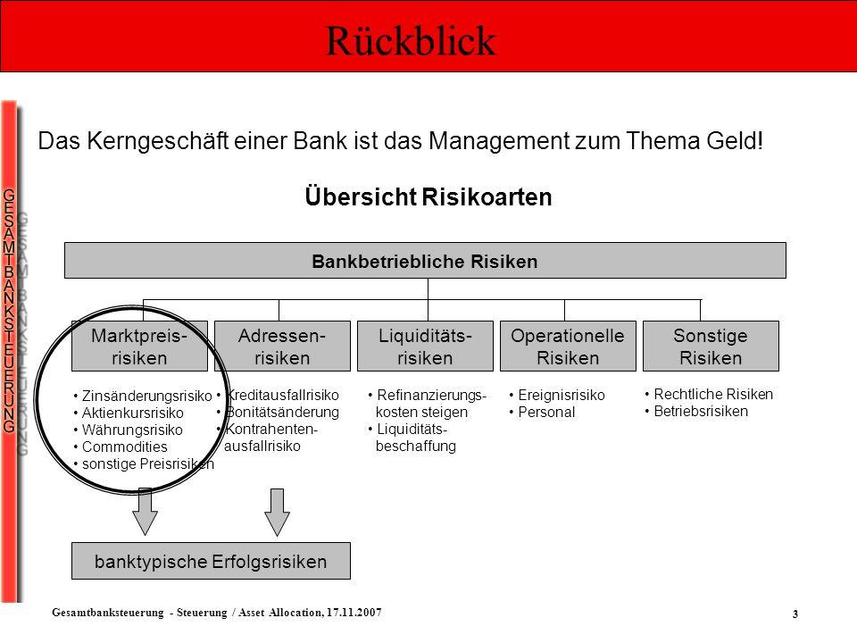 Übersicht Risikoarten Bankbetriebliche Risiken