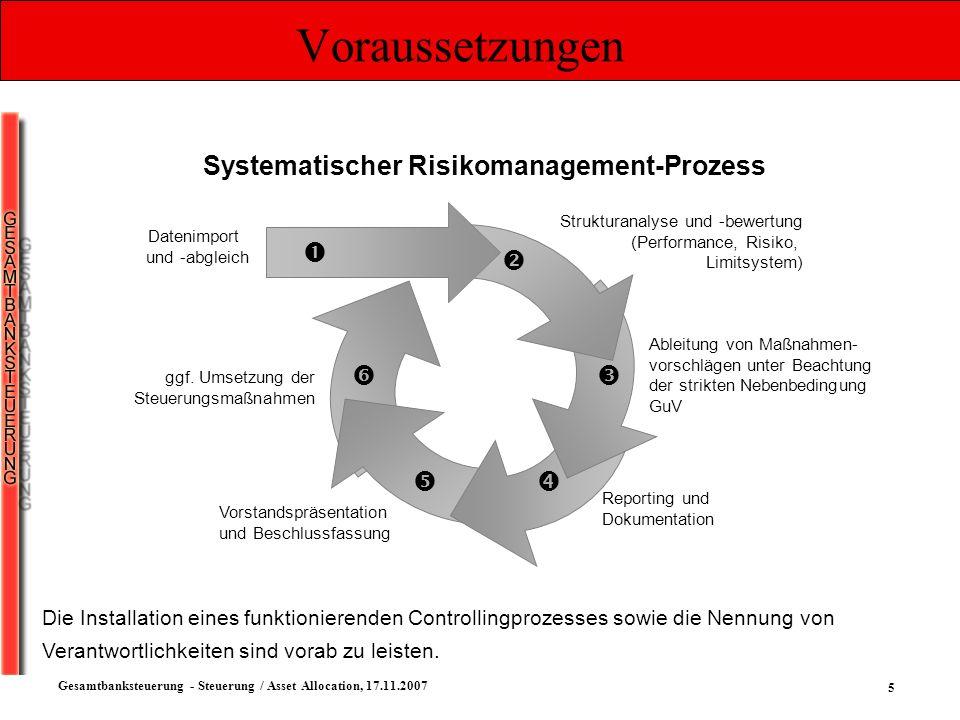 Systematischer Risikomanagement-Prozess
