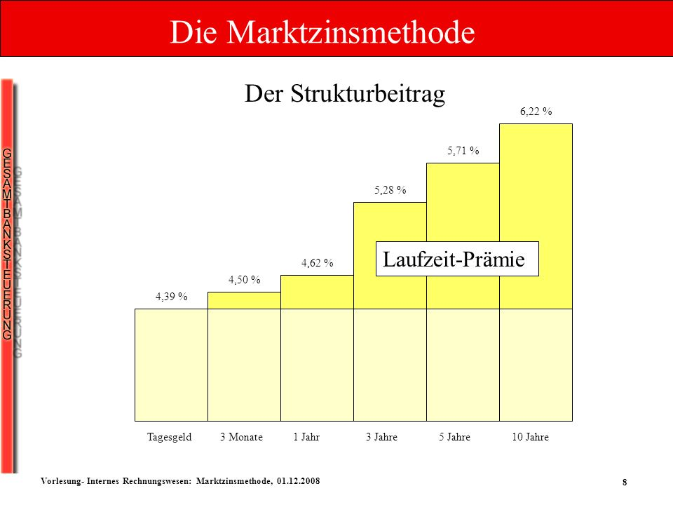 Die Marktzinsmethode Der Strukturbeitrag Laufzeit-Prämie 6,22 % 5,71 %
