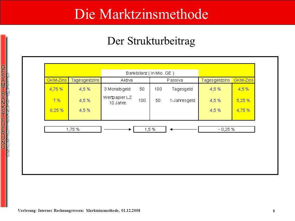 Die Marktzinsmethode Der Strukturbeitrag