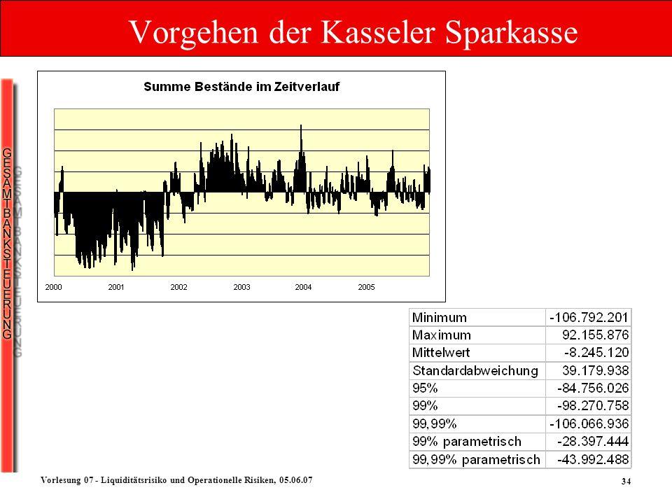 Vorgehen der Kasseler Sparkasse