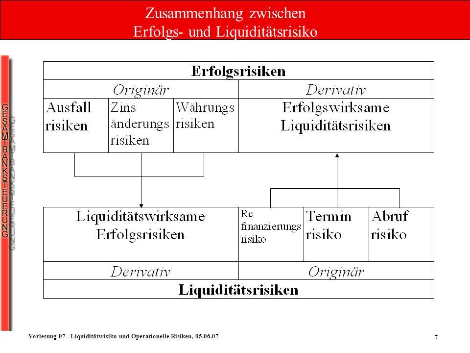 Zusammenhang zwischen Erfolgs- und Liquiditätsrisiko