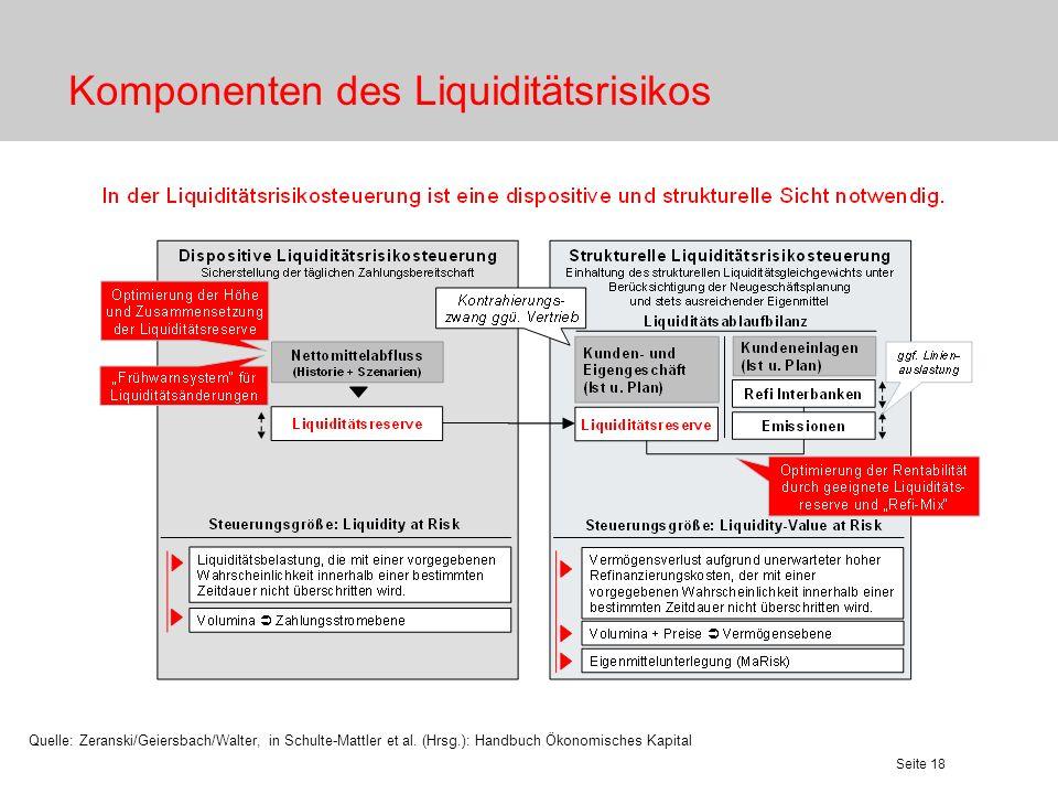 Komponenten des Liquiditätsrisikos