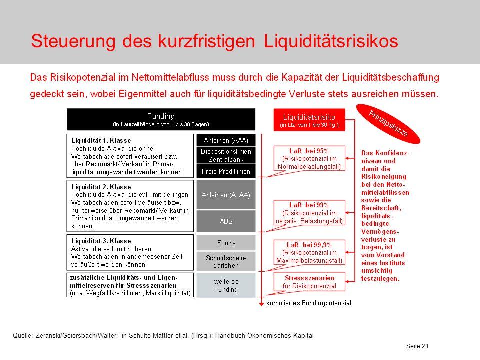Steuerung des kurzfristigen Liquiditätsrisikos