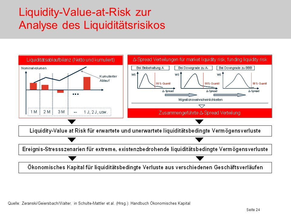 Liquidity-Value-at-Risk zur Analyse des Liquiditätsrisikos