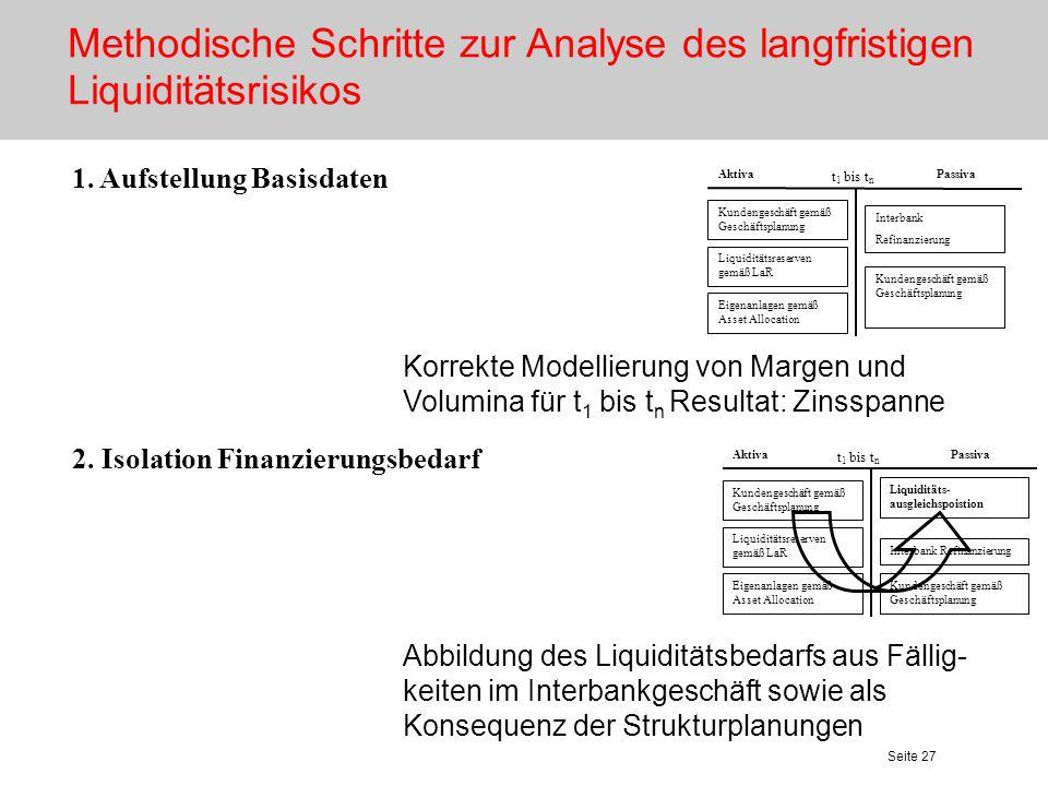 Methodische Schritte zur Analyse des langfristigen Liquiditätsrisikos