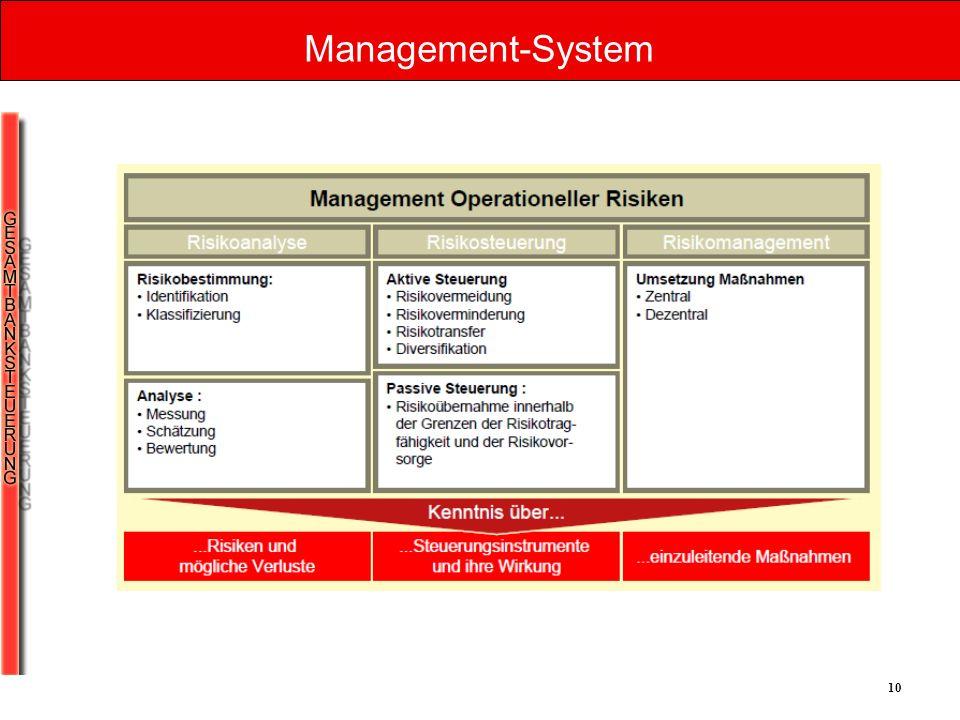 Management-System