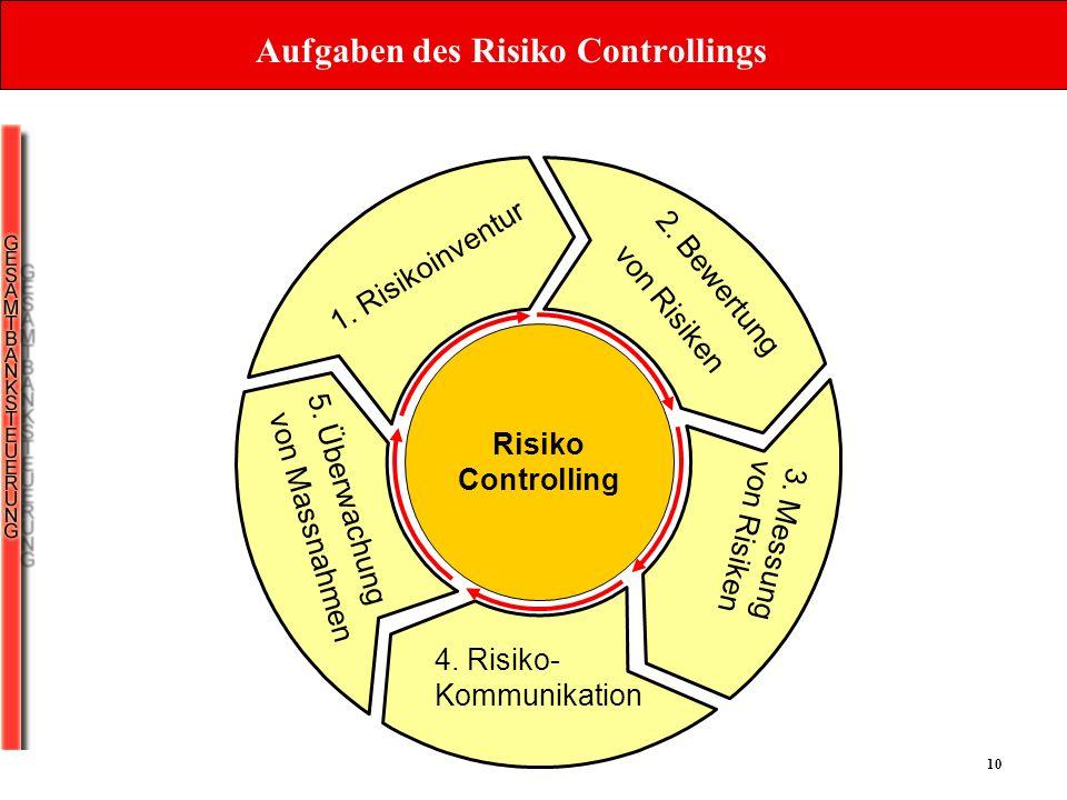 Aufgaben des Risiko Controllings