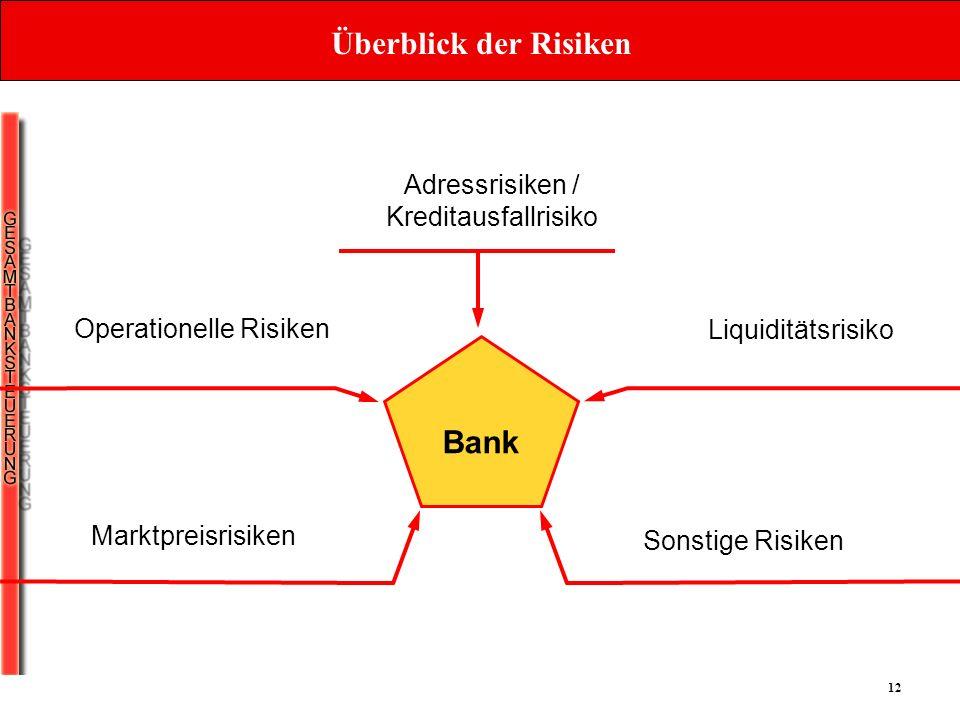 Adressrisiken / Kreditausfallrisiko