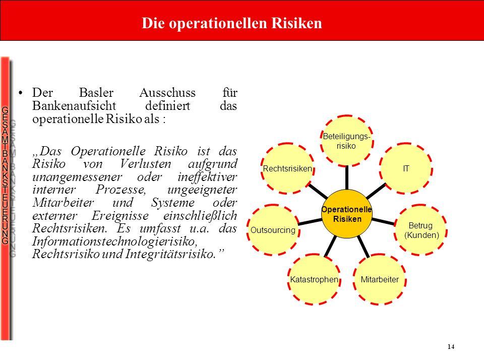 Die operationellen Risiken