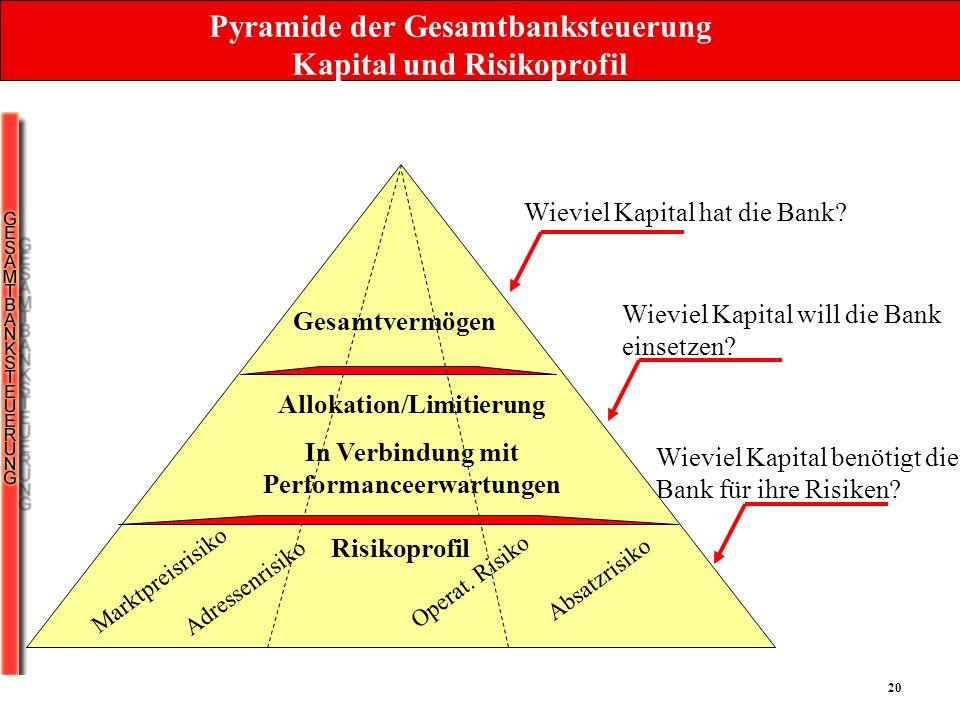 Pyramide der Gesamtbanksteuerung Kapital und Risikoprofil