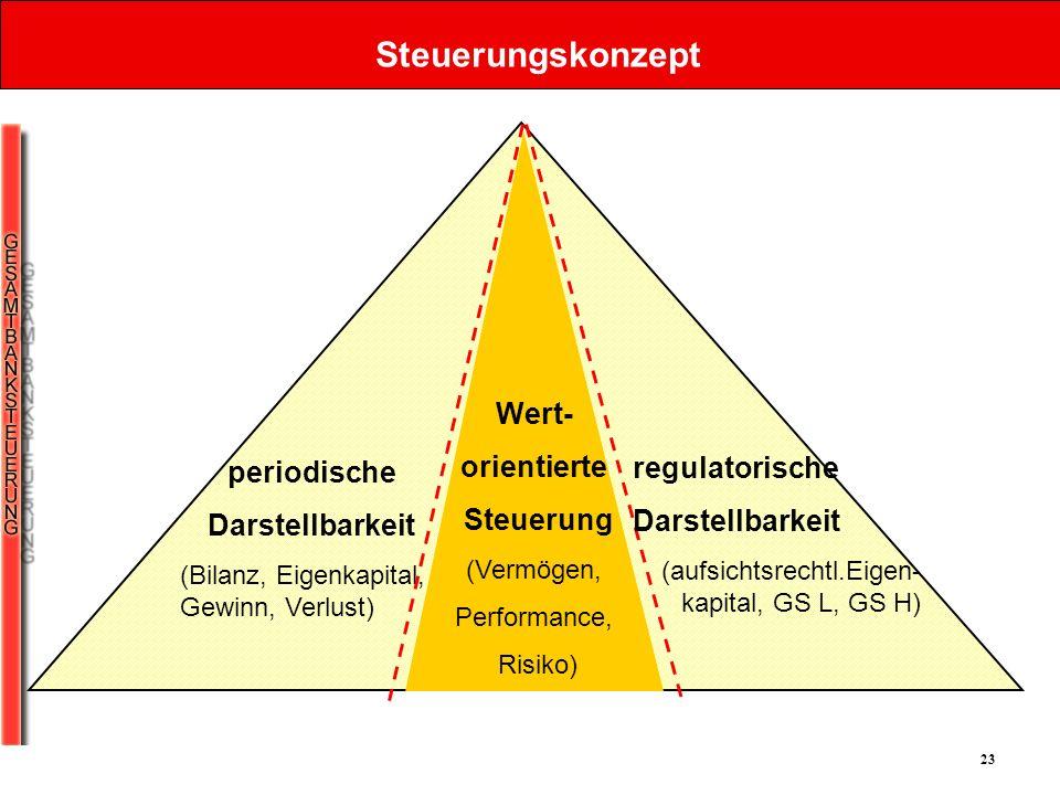 Steuerungskonzept Wert- orientierte Steuerung regulatorische