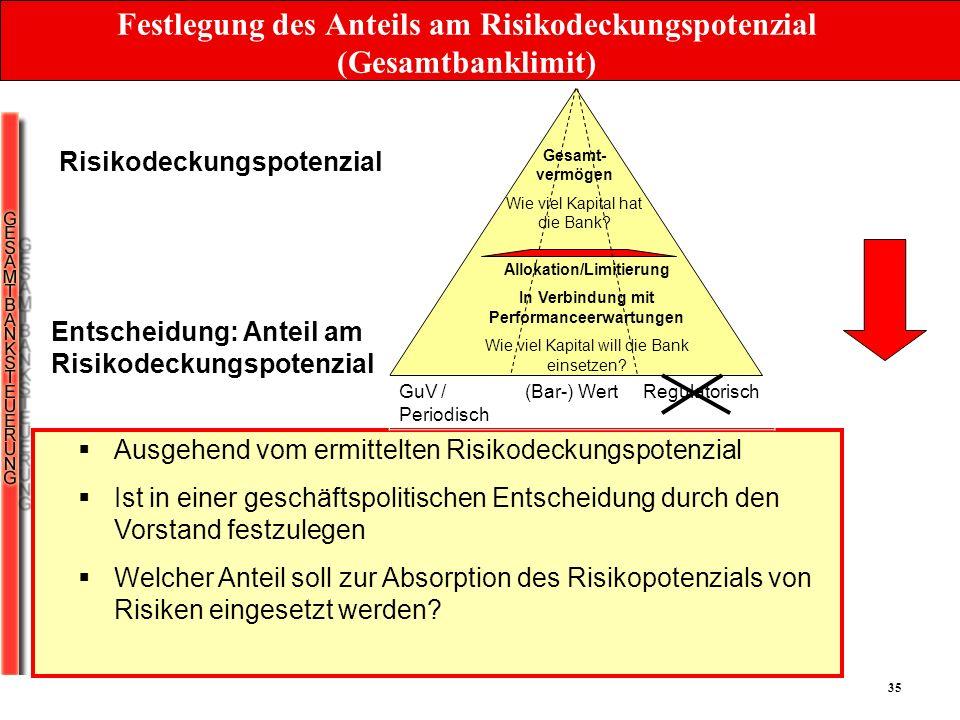 Festlegung des Anteils am Risikodeckungspotenzial (Gesamtbanklimit)