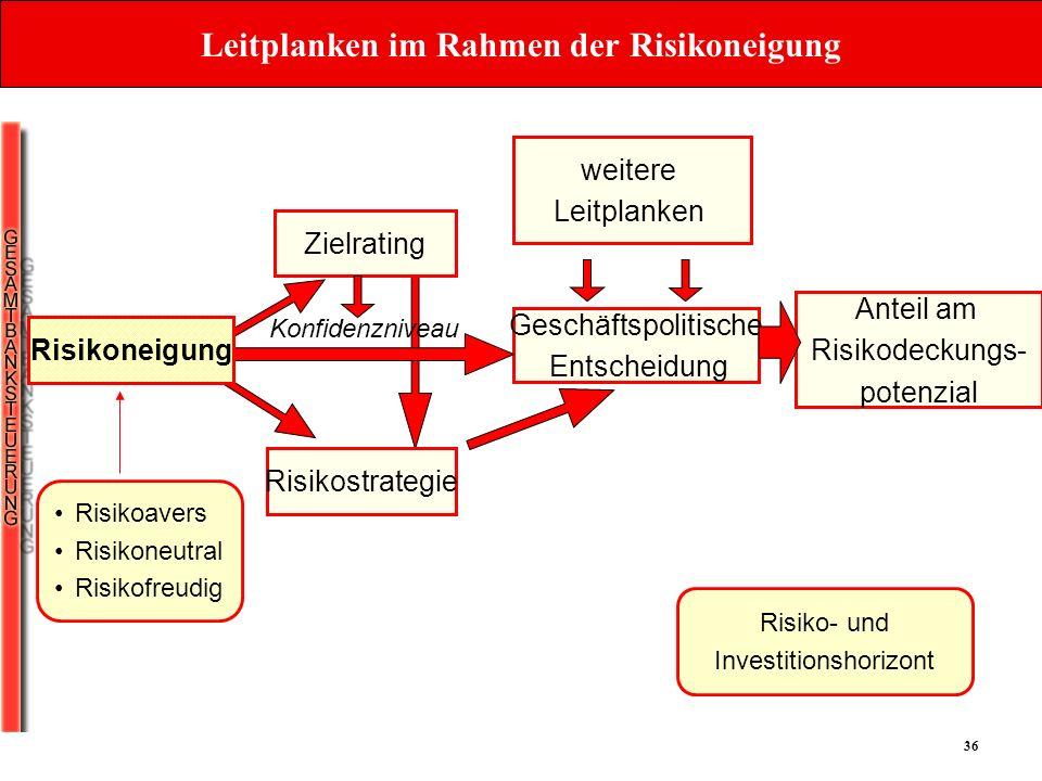 Leitplanken im Rahmen der Risikoneigung