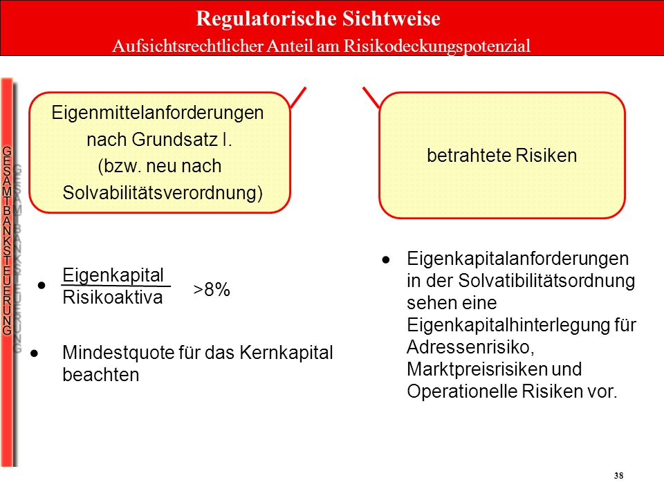 Regulatorische Sichtweise Aufsichtsrechtlicher Anteil am Risikodeckungspotenzial