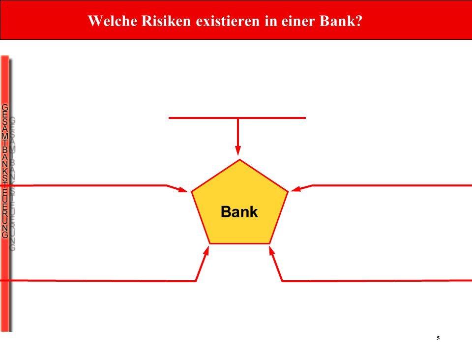 Welche Risiken existieren in einer Bank