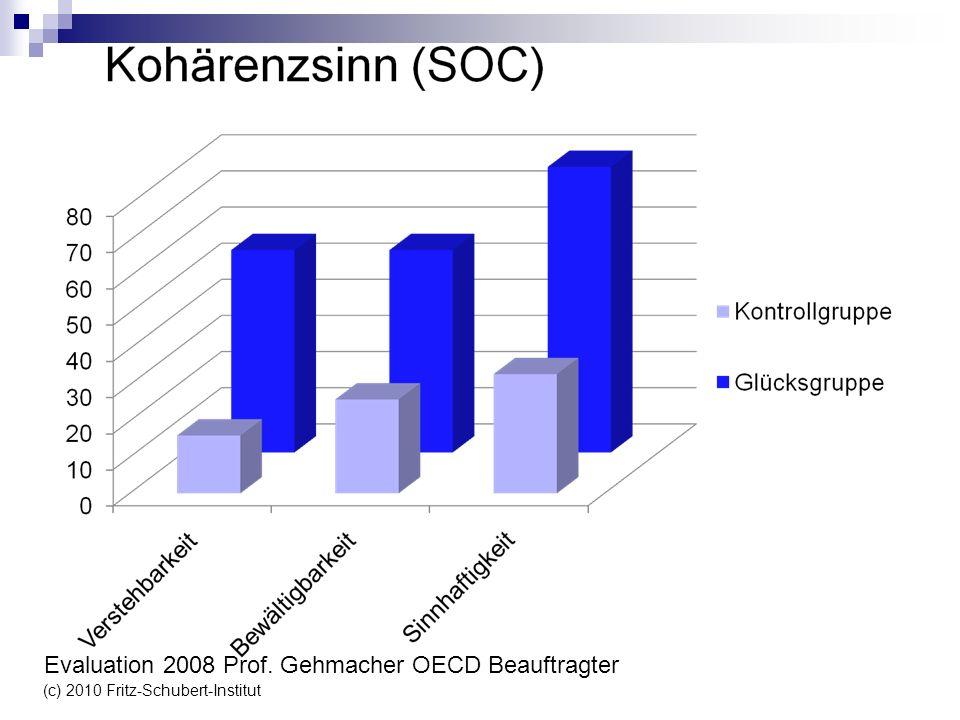 (c) 2010 Fritz-Schubert-Institut