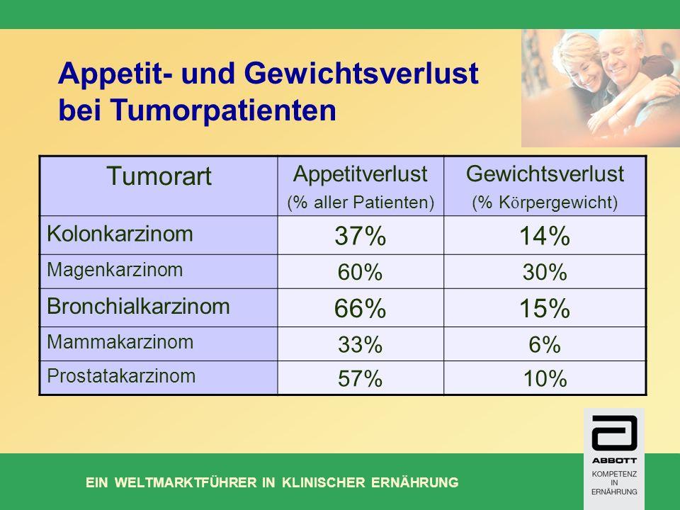 Appetit- und Gewichtsverlust bei Tumorpatienten
