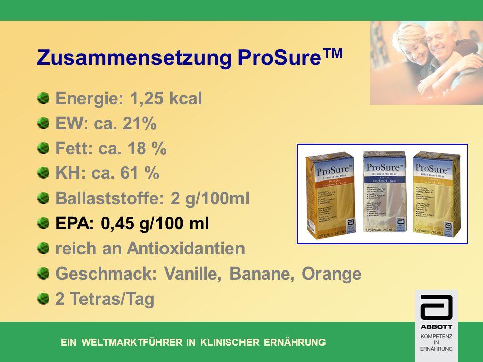 Zusammensetzung ProSureTM