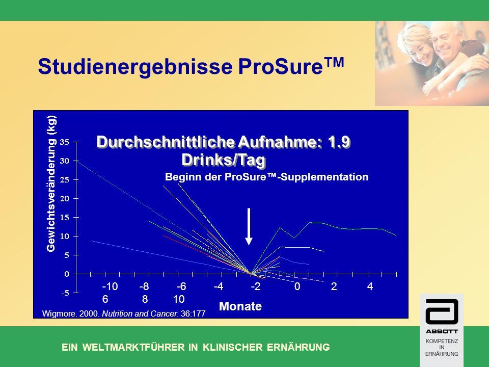 Studienergebnisse ProSureTM