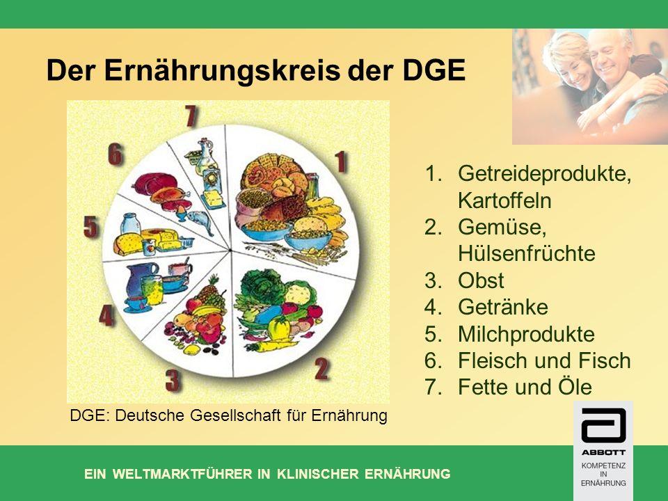 Der Ernährungskreis der DGE