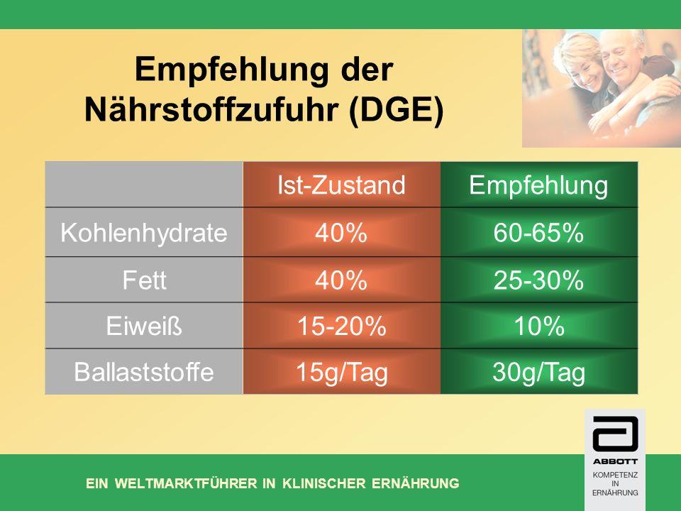 Empfehlung der Nährstoffzufuhr (DGE)