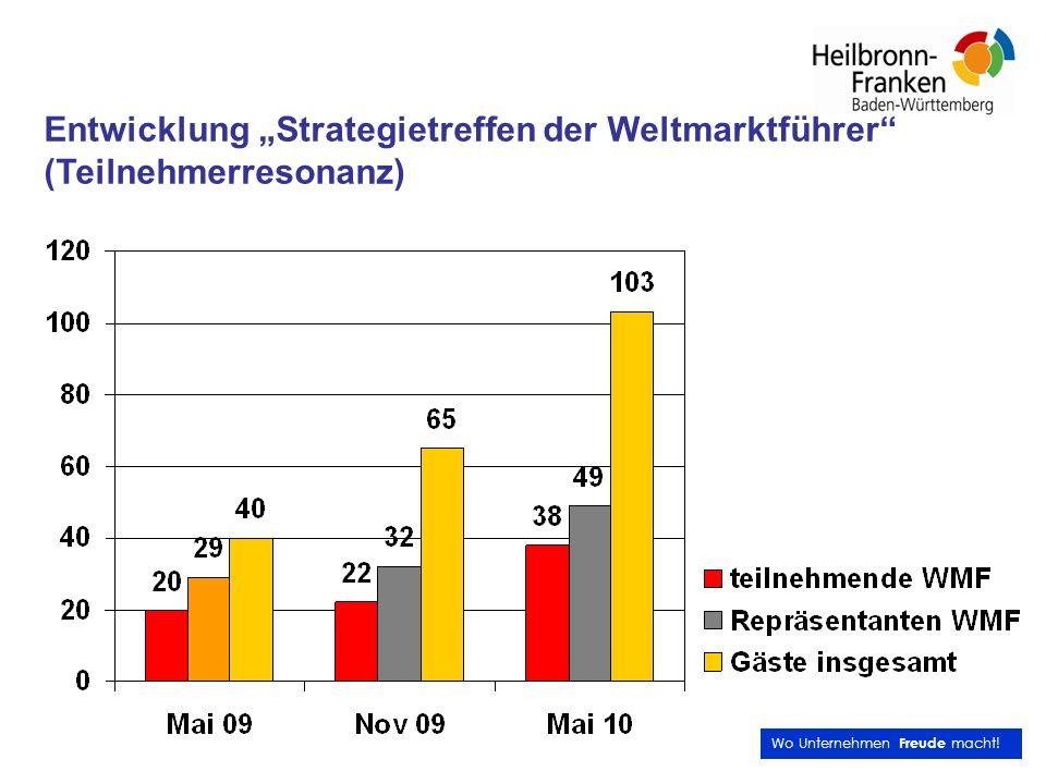 """Entwicklung """"Strategietreffen der Weltmarktführer (Teilnehmerresonanz)"""