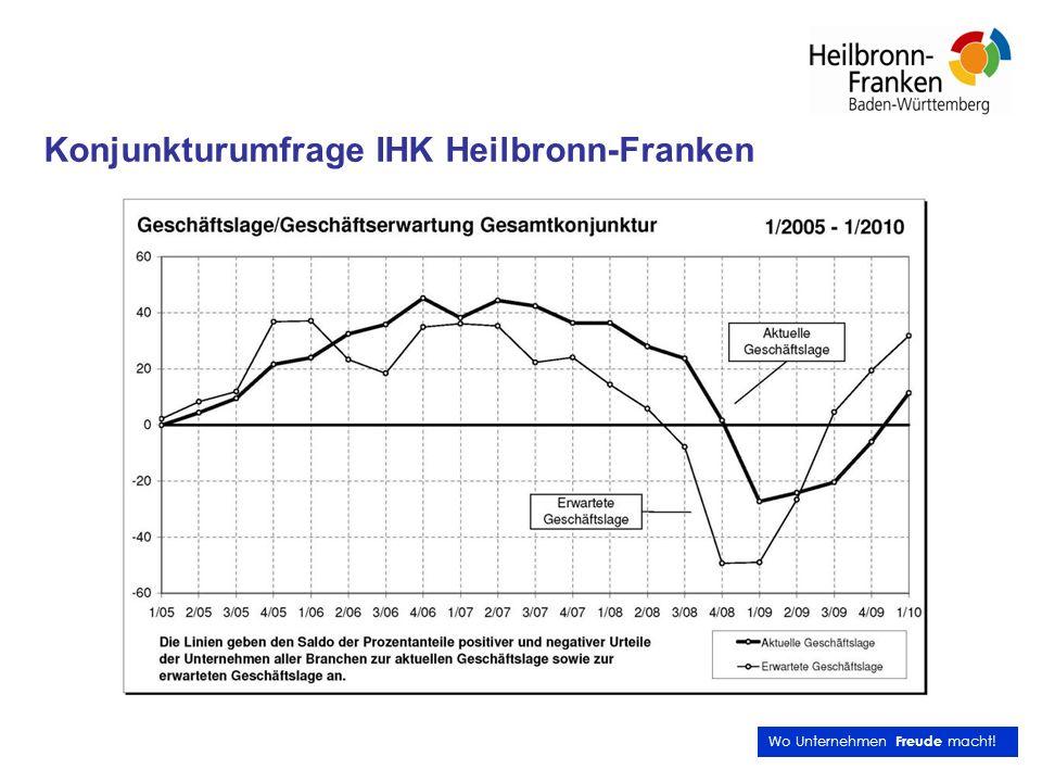 Konjunkturumfrage IHK Heilbronn-Franken