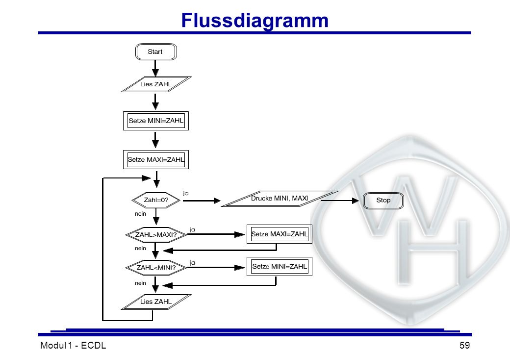 Flussdiagramm Modul 1 - ECDL