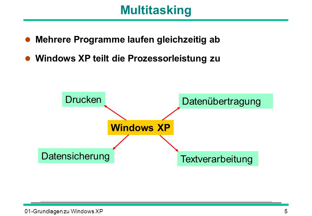 Multitasking Drucken Datenübertragung Windows XP Datensicherung