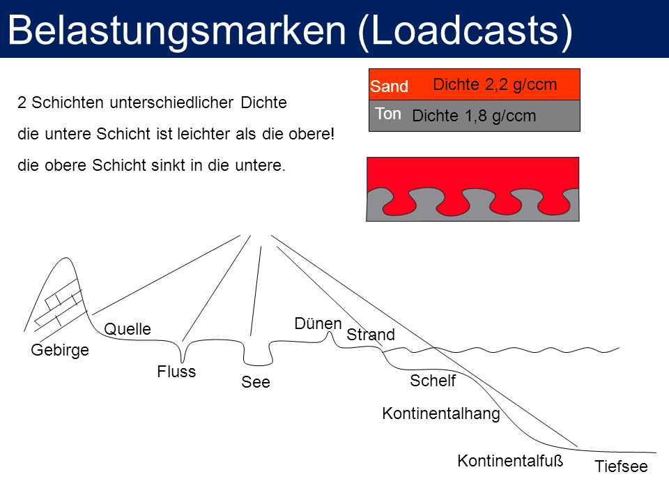 Belastungsmarken (Loadcasts)