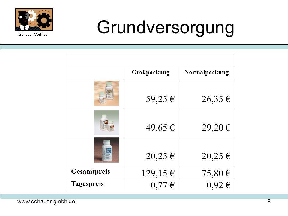 Grundversorgung 59,25 € 26,35 € 49,65 € 29,20 € 20,25 € 129,15 €