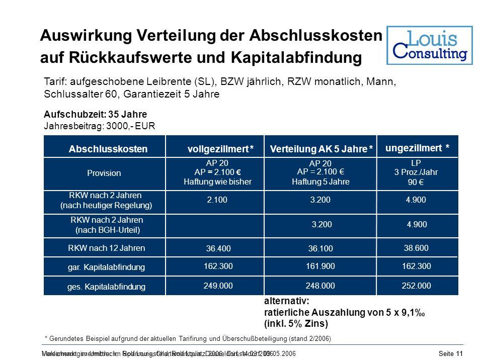 Auswirkung Verteilung der Abschlusskosten auf Rückkaufswerte und Kapitalabfindung