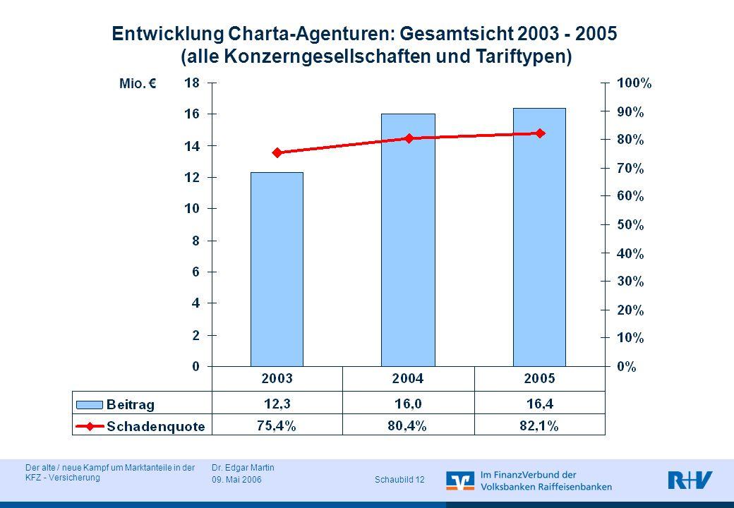 Entwicklung Charta-Agenturen: Gesamtsicht 2003 - 2005 (alle Konzerngesellschaften und Tariftypen)
