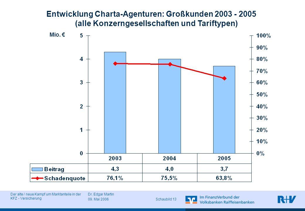 Entwicklung Charta-Agenturen: Großkunden 2003 - 2005 (alle Konzerngesellschaften und Tariftypen)