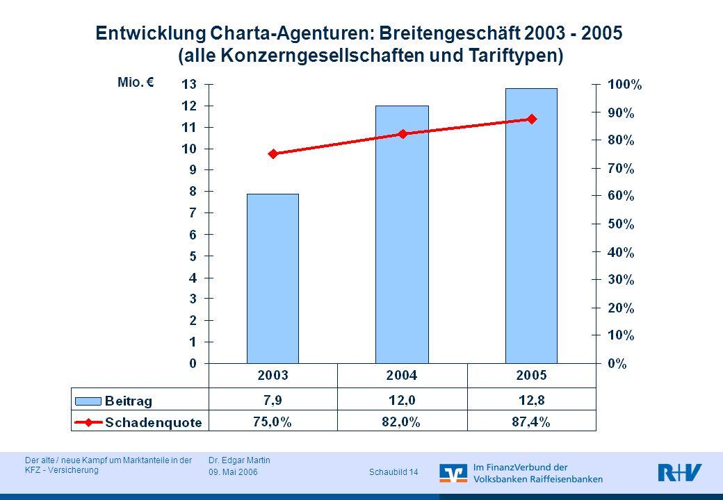 Entwicklung Charta-Agenturen: Breitengeschäft 2003 - 2005 (alle Konzerngesellschaften und Tariftypen)