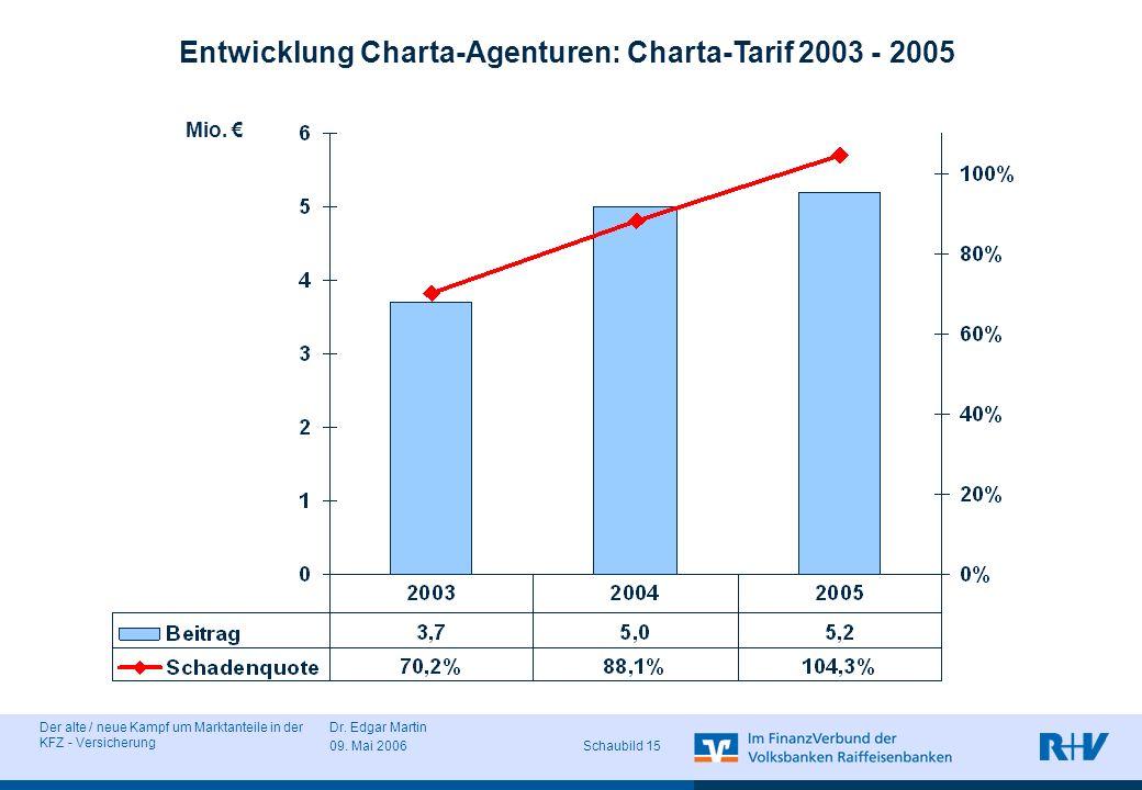 Entwicklung Charta-Agenturen: Charta-Tarif 2003 - 2005