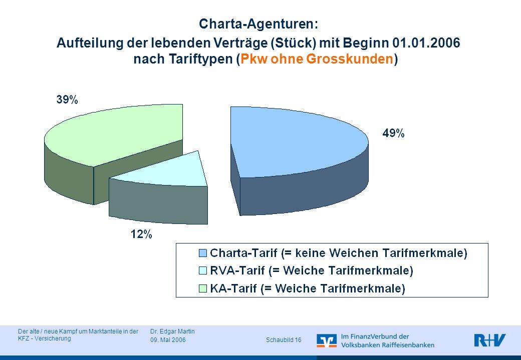 Charta-Agenturen: Aufteilung der lebenden Verträge (Stück) mit Beginn 01.01.2006 nach Tariftypen (Pkw ohne Grosskunden)