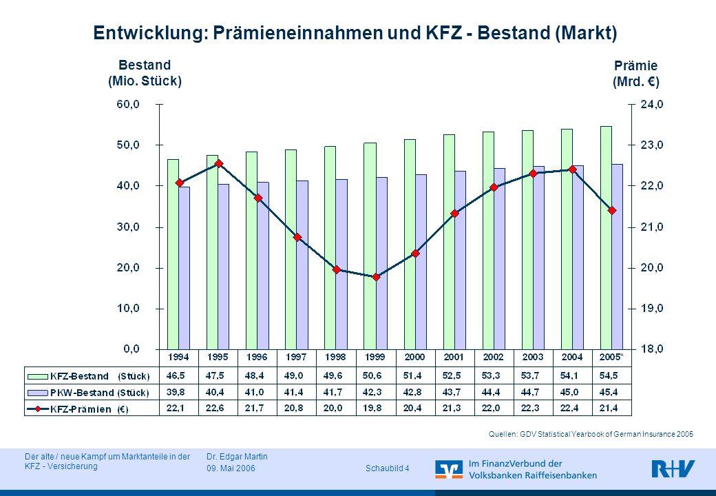 Entwicklung: Prämieneinnahmen und KFZ - Bestand (Markt)